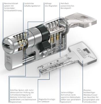 Innenleben Doppelzylinder der Bravus 3500 MX Magnet-Serie