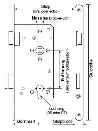 Schlosserklärung Stulp, Nuss, Entfernung & Dornmass,