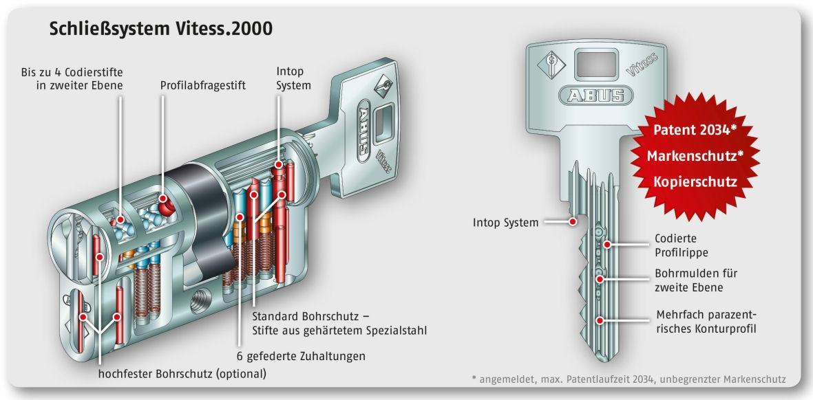 Vitess 2000 Profilzylinder Innenleben