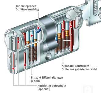 V14-Serie Innenleben